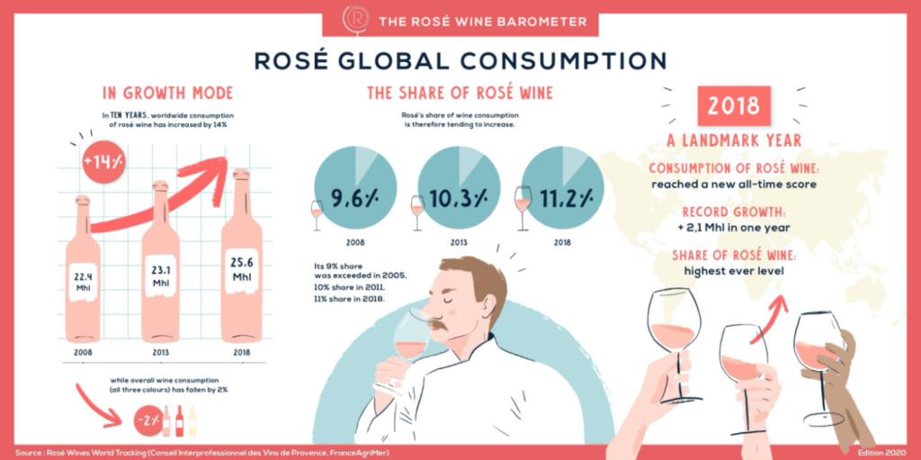 consum rose wine bottle