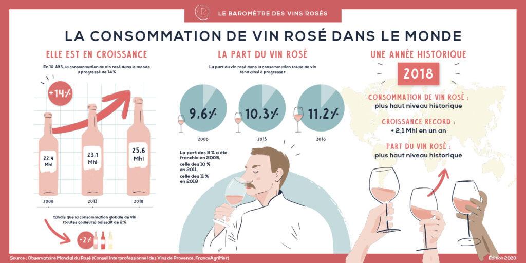 consommation de vin rose
