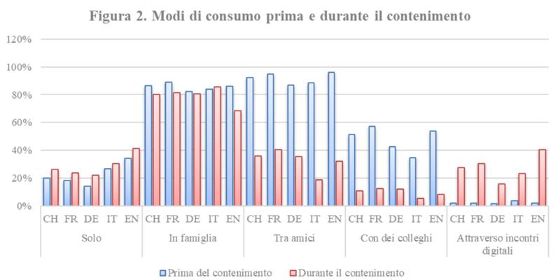 L'impatto del COVID-19 sul mercato del vino